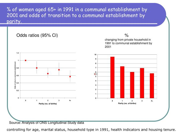 % of women aged 65+ in 1991 in a communal establishment by 2001 and odds of transition to a communal establishment by parity.