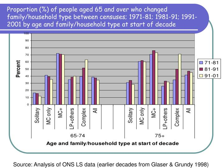 Proportion (%) of people aged 65 and over who changed family/household type between censuses; 1971-81; 1981-91; 1991-2001 by age and family/household type at start of decade