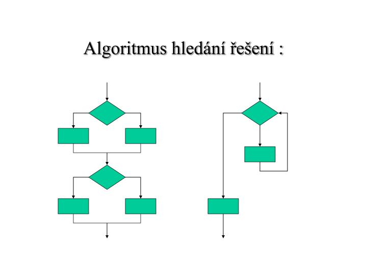 Algoritmus hledání řešení :