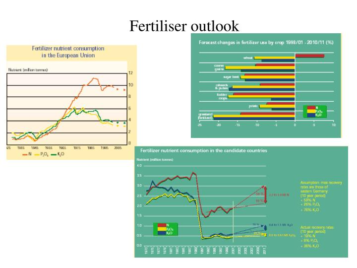 Fertiliser outlook