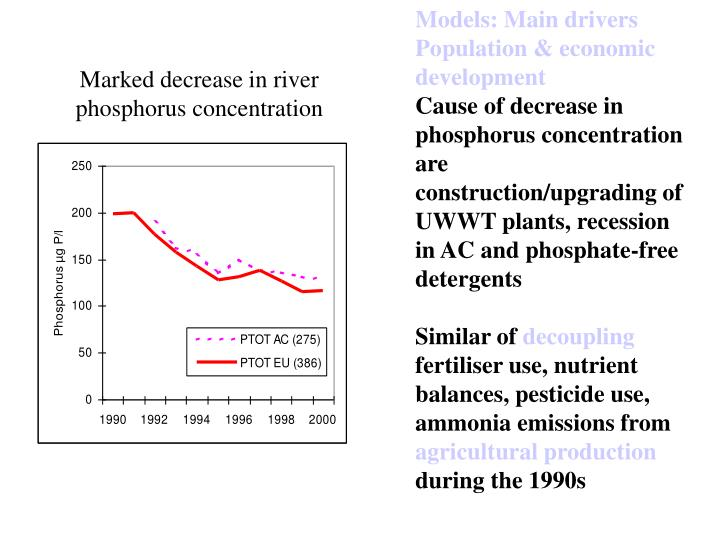 Marked decrease in river phosphorus concentration