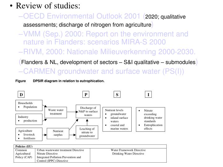 Review of studies: