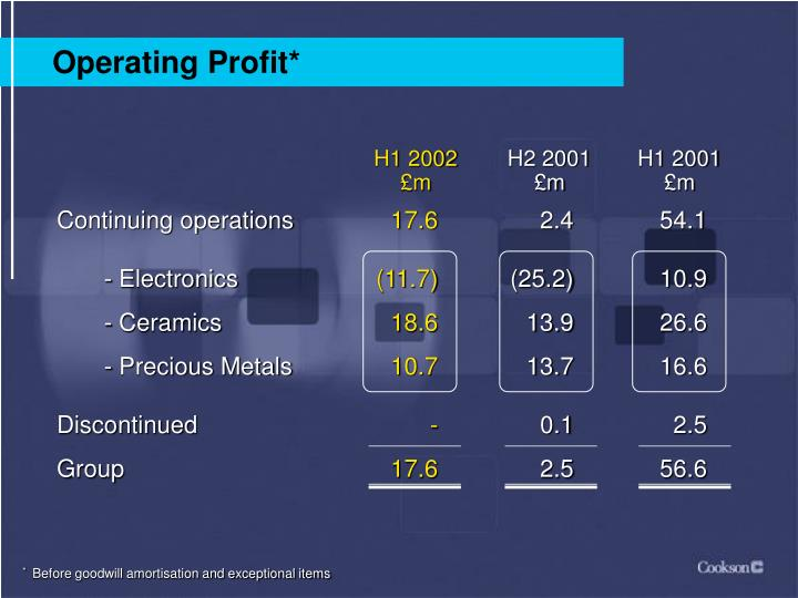 Operating Profit*