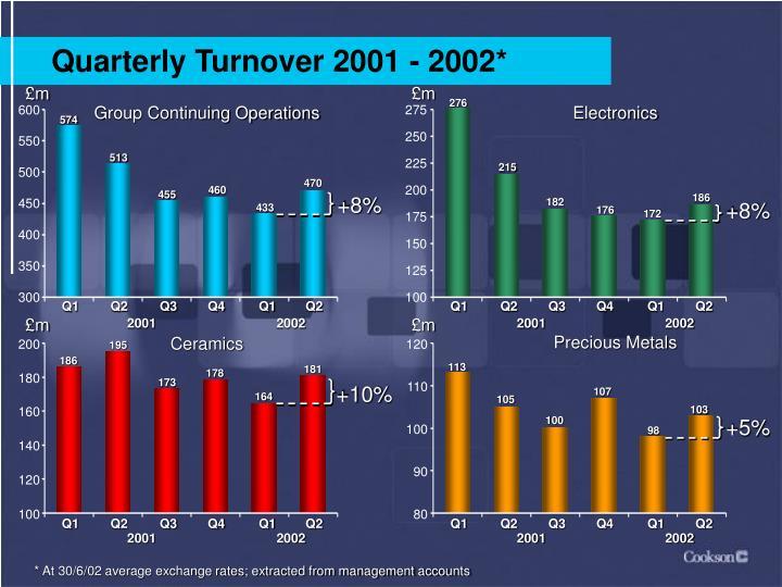 Quarterly Turnover 2001 - 2002*