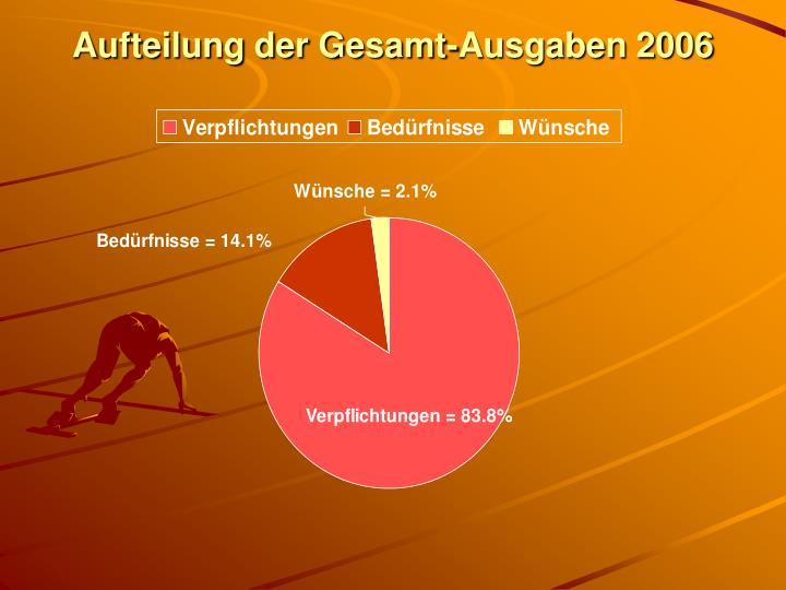 Aufteilung der Gesamt-Ausgaben 2006