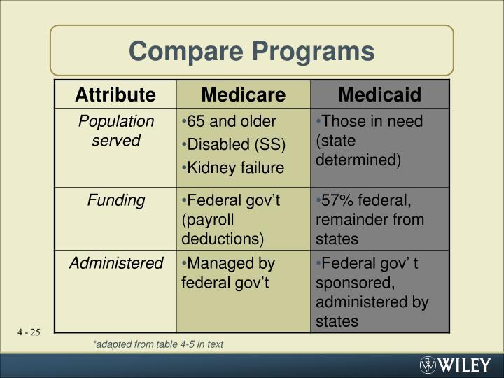 Compare Programs