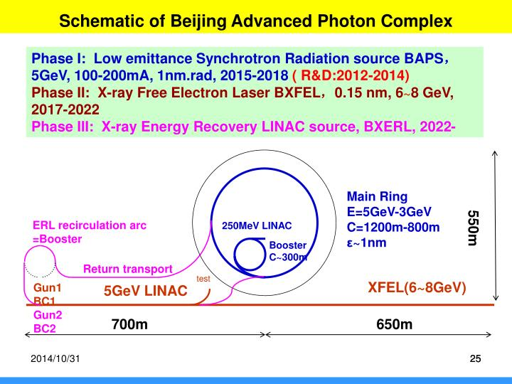Schematic of Beijing Advanced Photon Complex