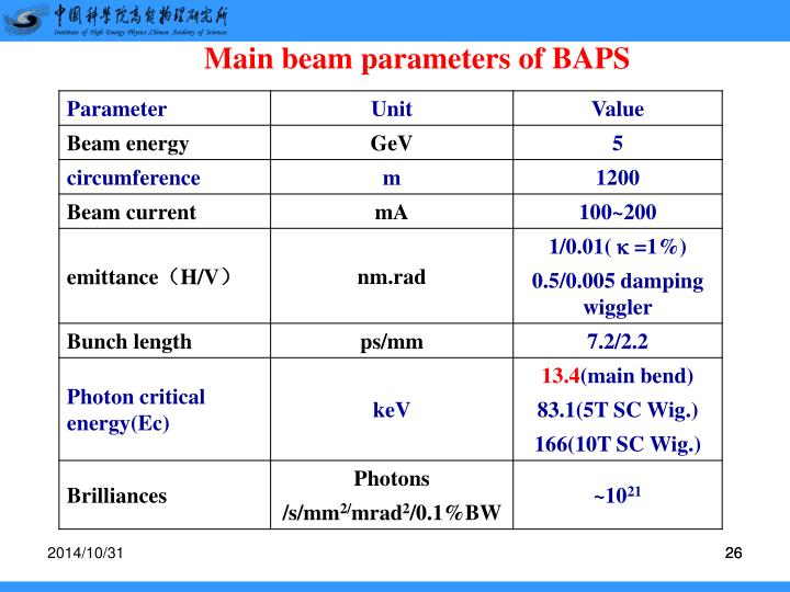 Main beam parameters of BAPS