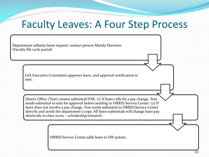 Faculty Leaves: A Four Step Process