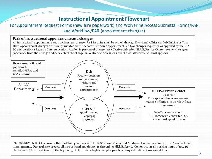 Instructional Appointment Flowchart