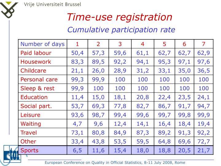 Time-use registration