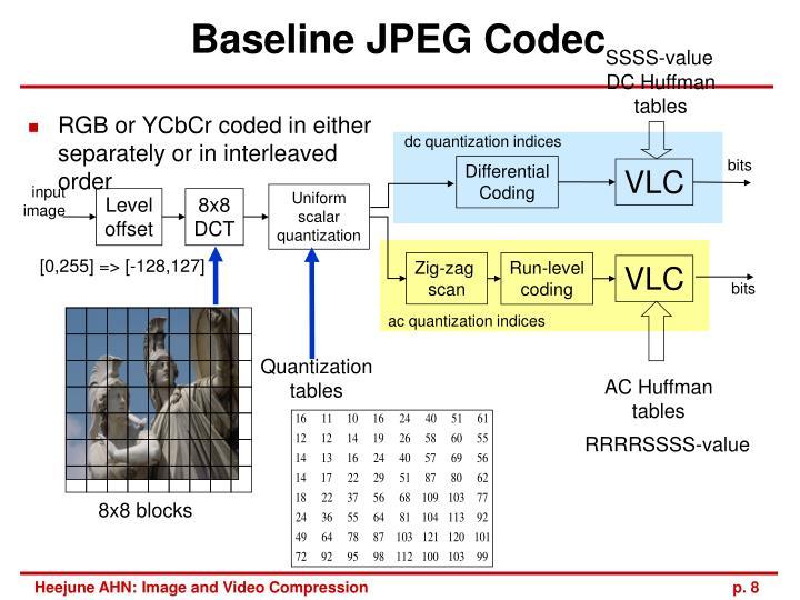 Baseline JPEG Codec