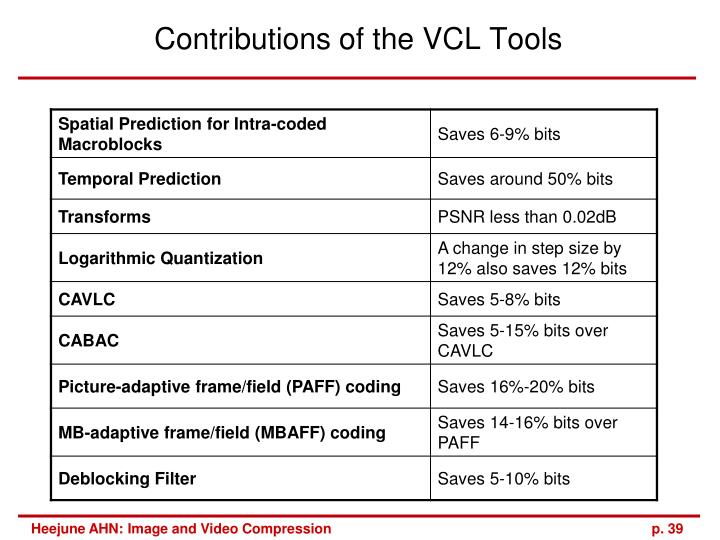Contributions of the VCL Tools