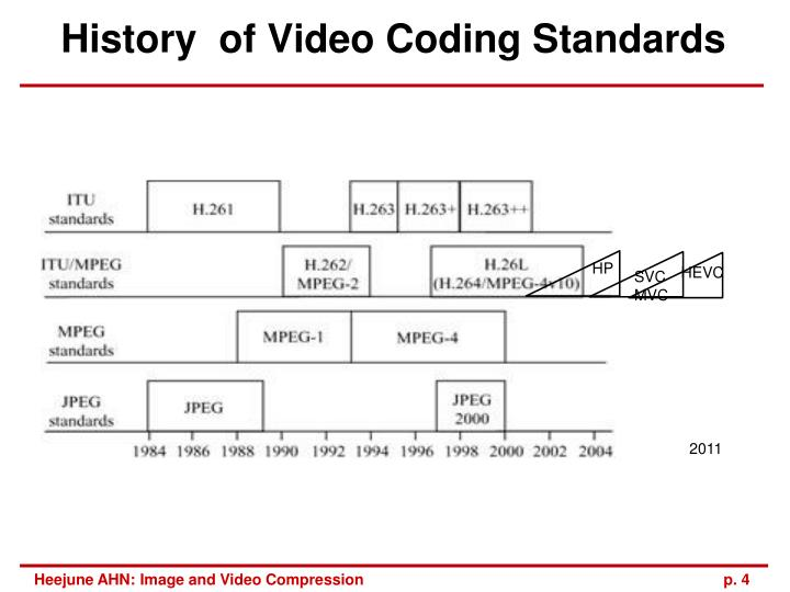 History  of Video Coding Standards