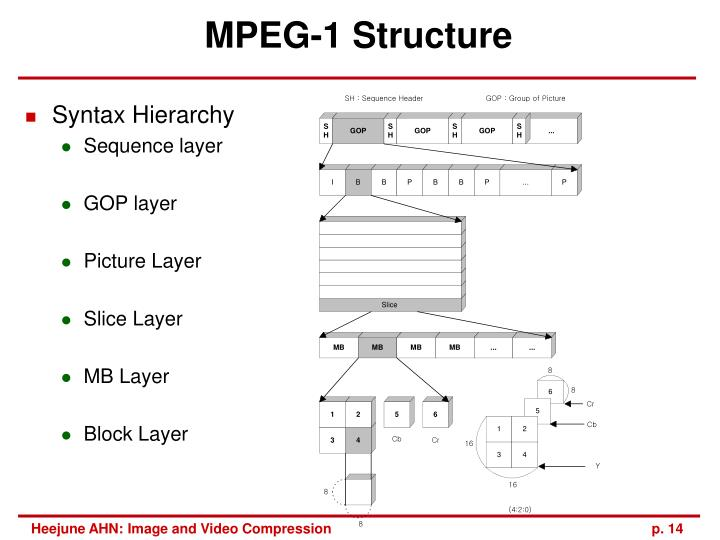 MPEG-1 Structure
