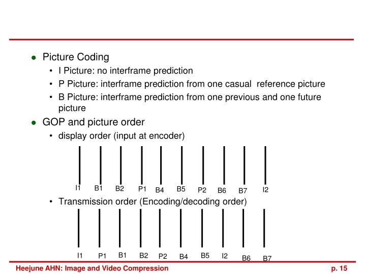 Picture Coding