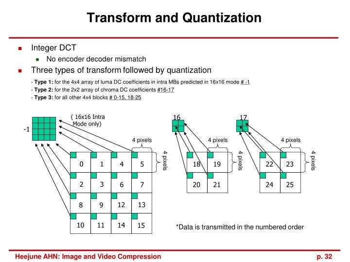 Transform and Quantization