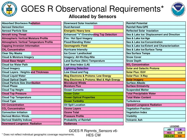 GOES R Observational Requirements*
