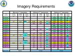 imagery requirements