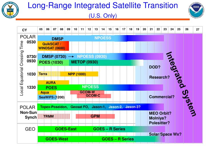 Long-Range Integrated Satellite Transition