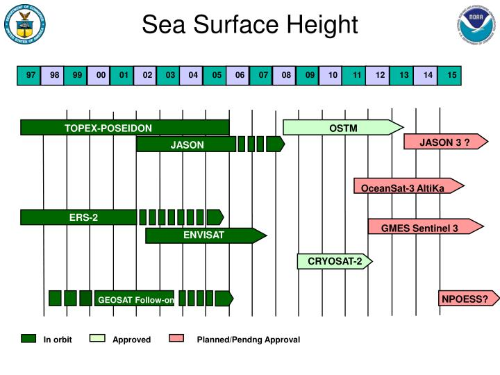 Sea Surface Height