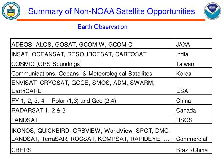 Summary of Non-NOAA Satellite Opportunities