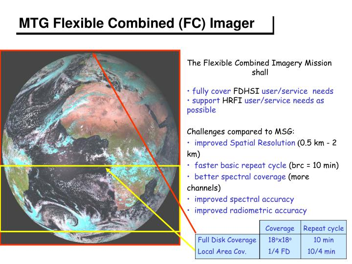 MTG Flexible Combined (FC) Imager