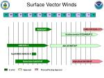 surface vector winds