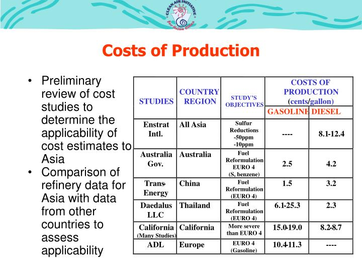 COSTS OF