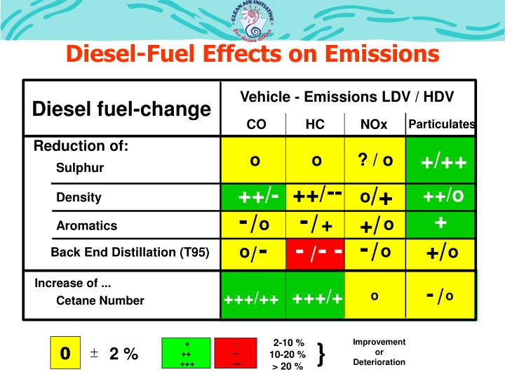Diesel-Fuel Effects on Emissions