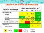 diesel fuel effects on emissions