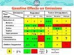 gasoline effects on emissions