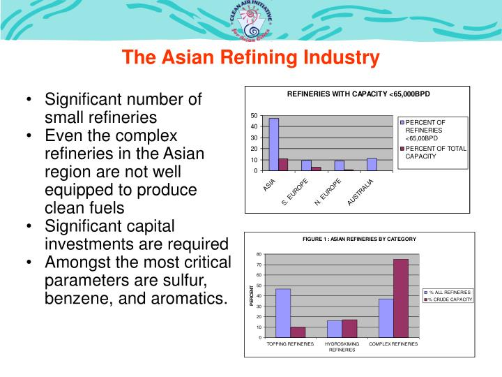 The Asian Refining Industry