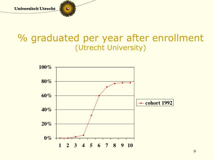% graduated per year after enrollment