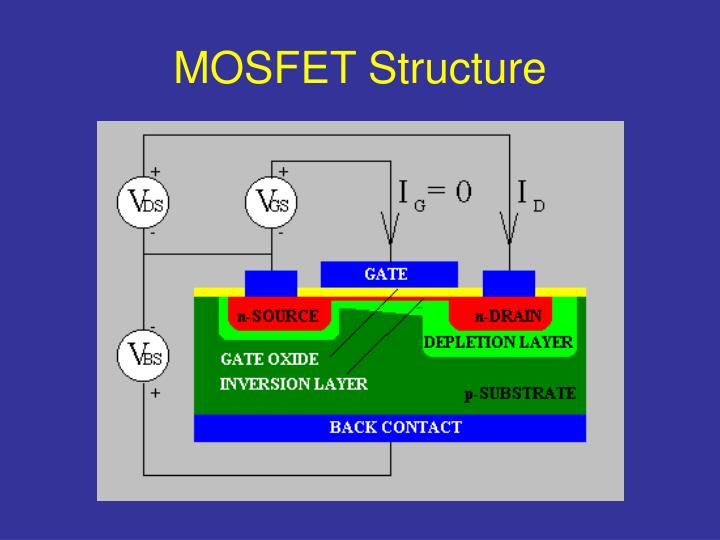 MOSFET Structure