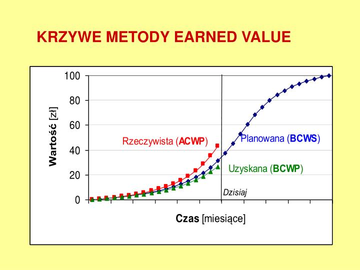 KRZYWE METODY EARNED VALUE