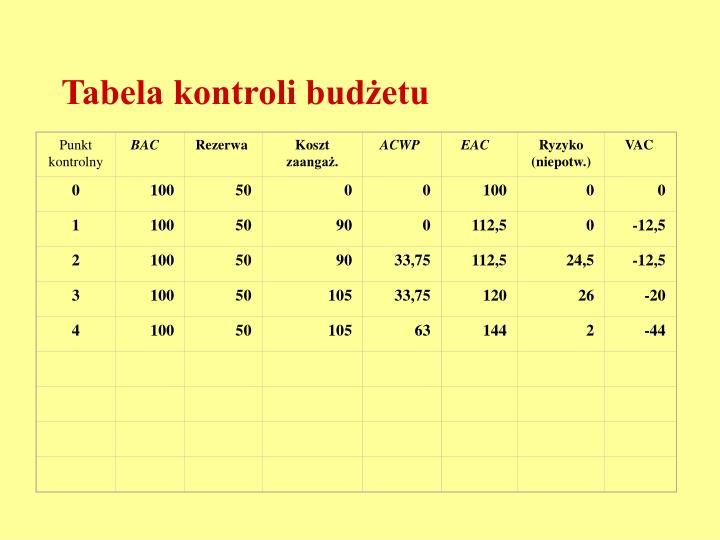Tabela kontroli budżetu