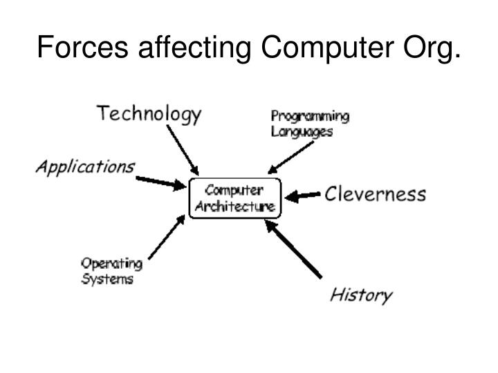 Forces affecting Computer Org.