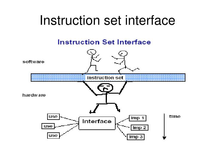 Instruction set interface