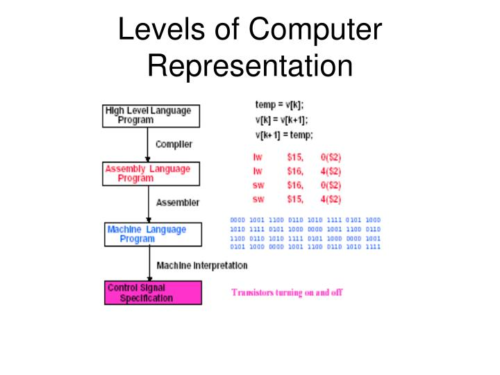 Levels of Computer Representation
