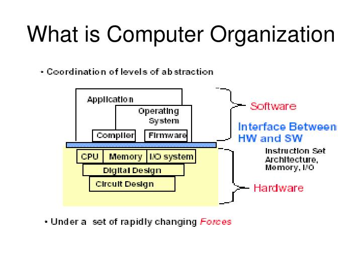 What is Computer Organization