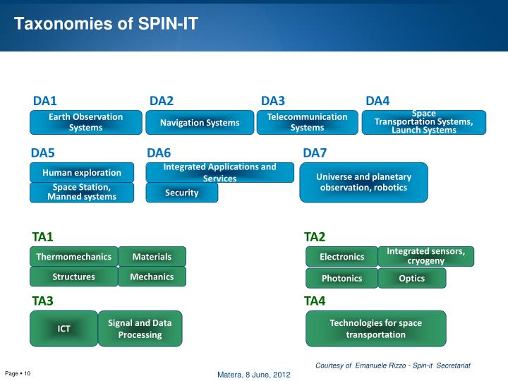 Taxonomies of SPIN-IT