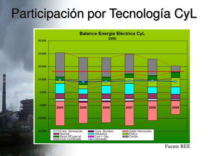 Participación por Tecnología CyL