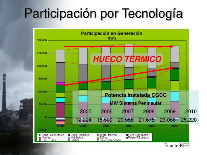 Participación por Tecnología