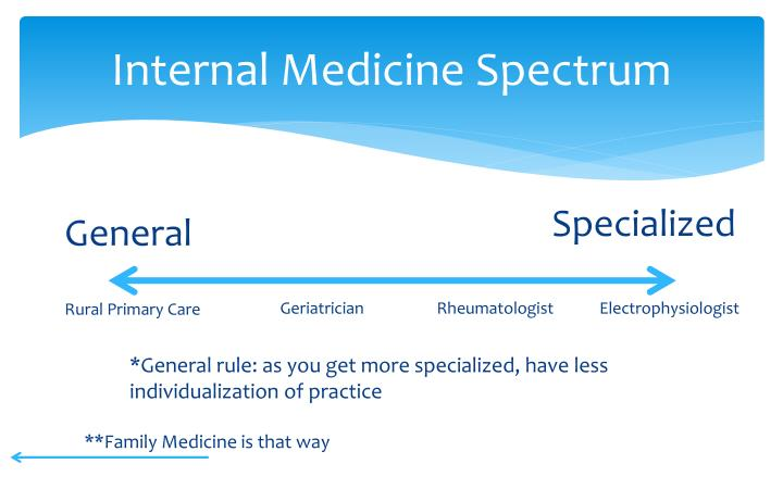Internal Medicine Spectrum