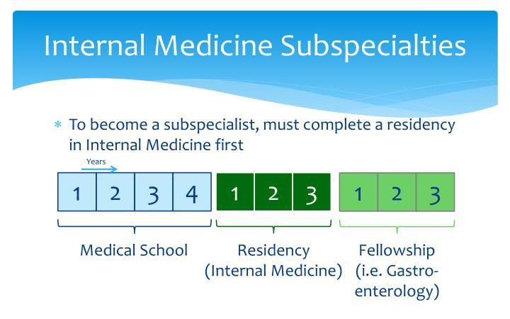 Internal Medicine Subspecialties