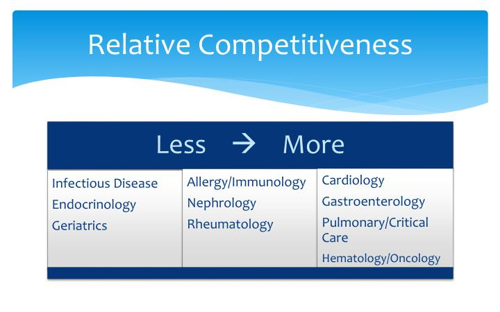 Relative Competitiveness