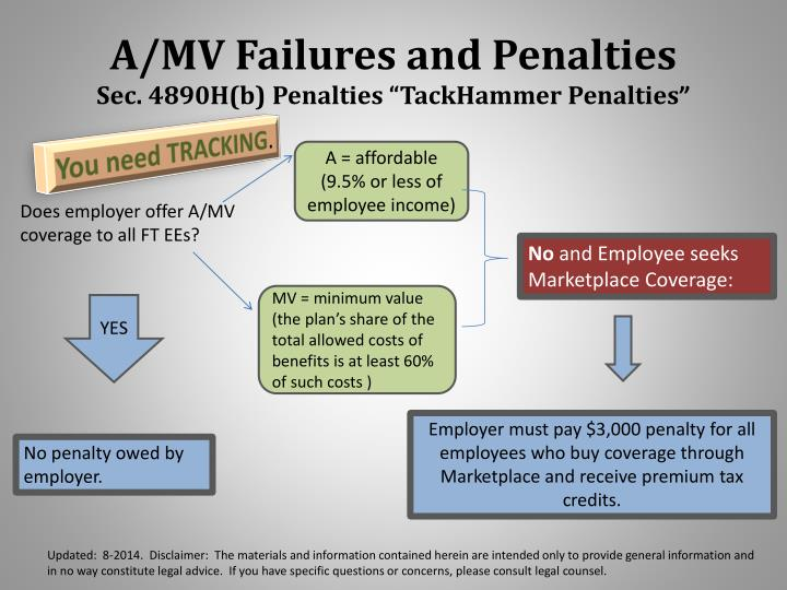 A/MV Failures and Penalties