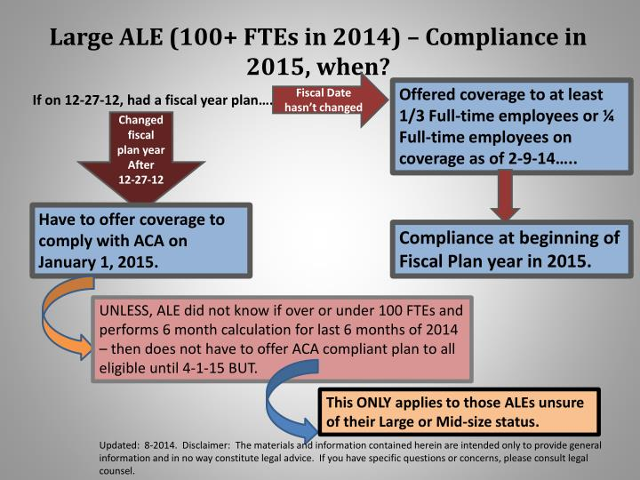 Large ALE (100+ FTEs in 2014) – Compliance in 2015, when?