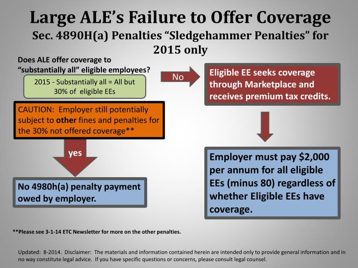Large ALE's Failure to Offer Coverage